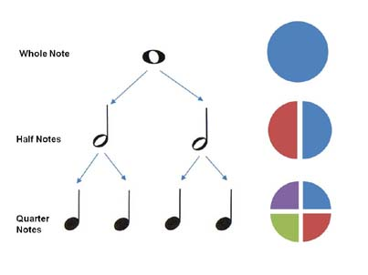 Music Notes Duration Value graphic